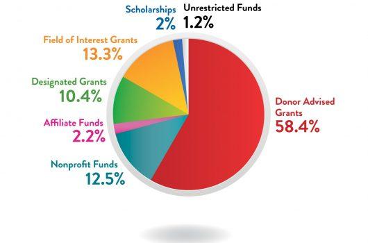 CFWNC   About Grants